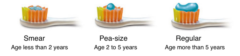 Dental Hygiene For Babies And Toddlers using toothpaste-amount-for-children